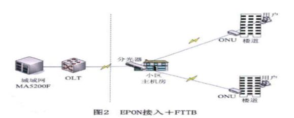 基于EPON技术的小区组网方案3
